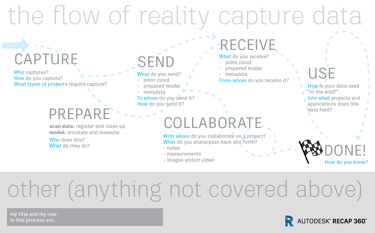 A more visually refined version of the previous board. Across the top it says, 'the flow of reality capture data.' Then there are light-grey prompts scattered across the body that read CAPTURE, PREPARE, SEND, RECEIVE, COLLABORATE, USE, and DONE. There are notes below each of what they could mean. Behind all these are pale blue and grey arrows and dotted lines to suggest movement and flow. Across the bottom is a light grey box that says 'other (anything not covered above)', and a space for the participant to write their job title and their role in the overall workflow.