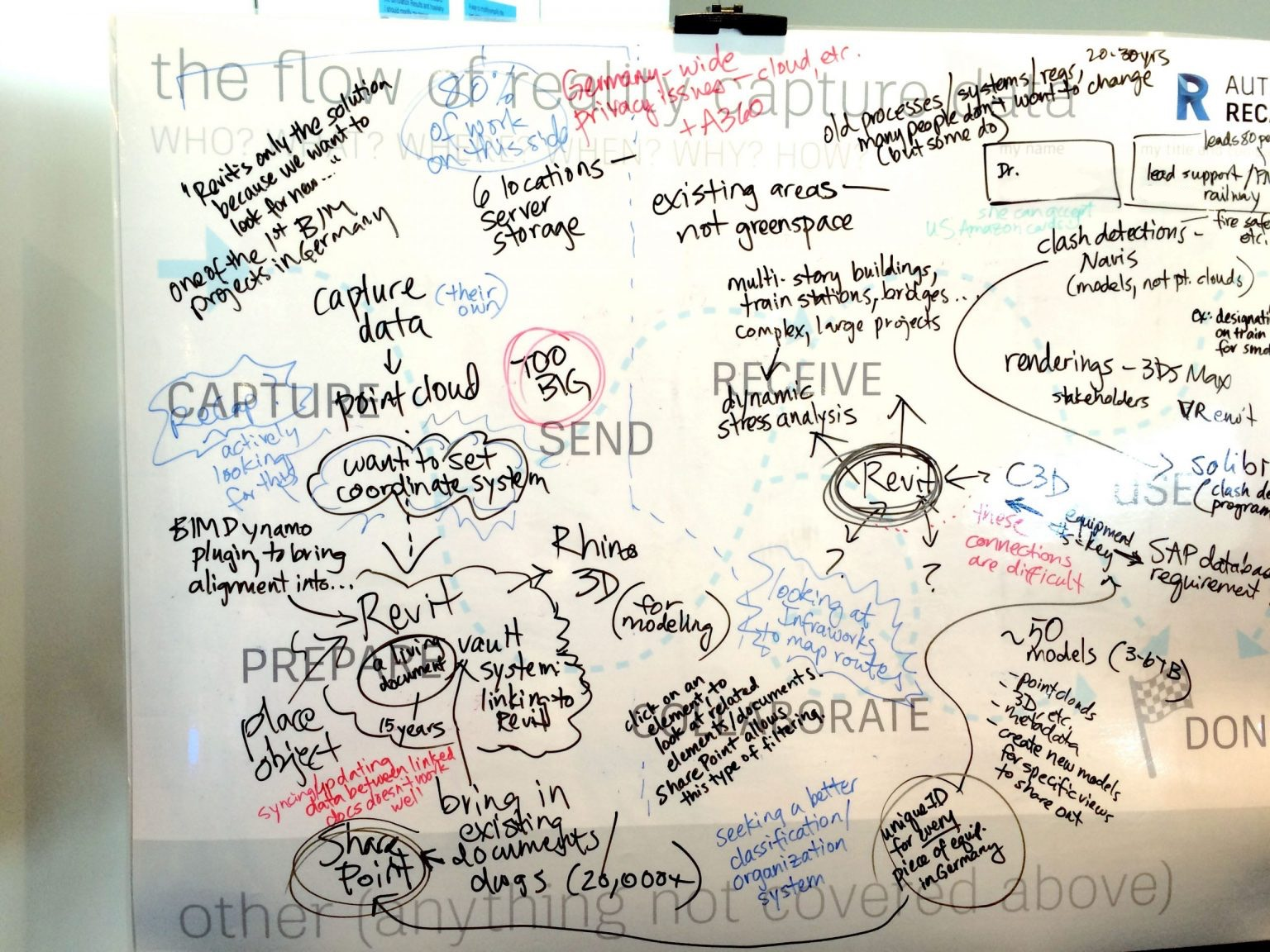 A photo of the whiteboard completely covered in whiteboard notes in 3 different colors, including arrows and bubbles.